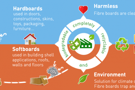 Natural Fiber Boards Infographic