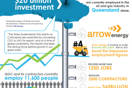 Natural Gas Continues to Create Jobs in Queensland Infographic