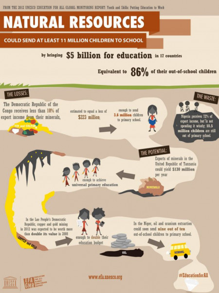 Natural Resources Could Send at Least 11 Million Children to School Infographic