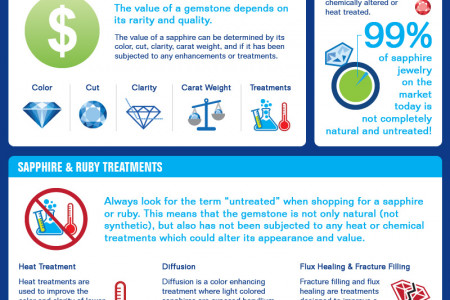 Natural vs Treated Sapphires and Rubies Infographic