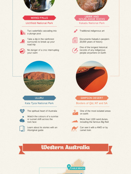 Natural Wonders of Australia Infographic