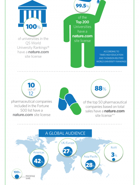 Nature.com: The Reach of our Online Audience Infographic