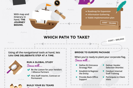 Navigate your business to Europe Infographic