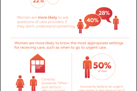 Navigating Healthcare? Follow the Females Infographic