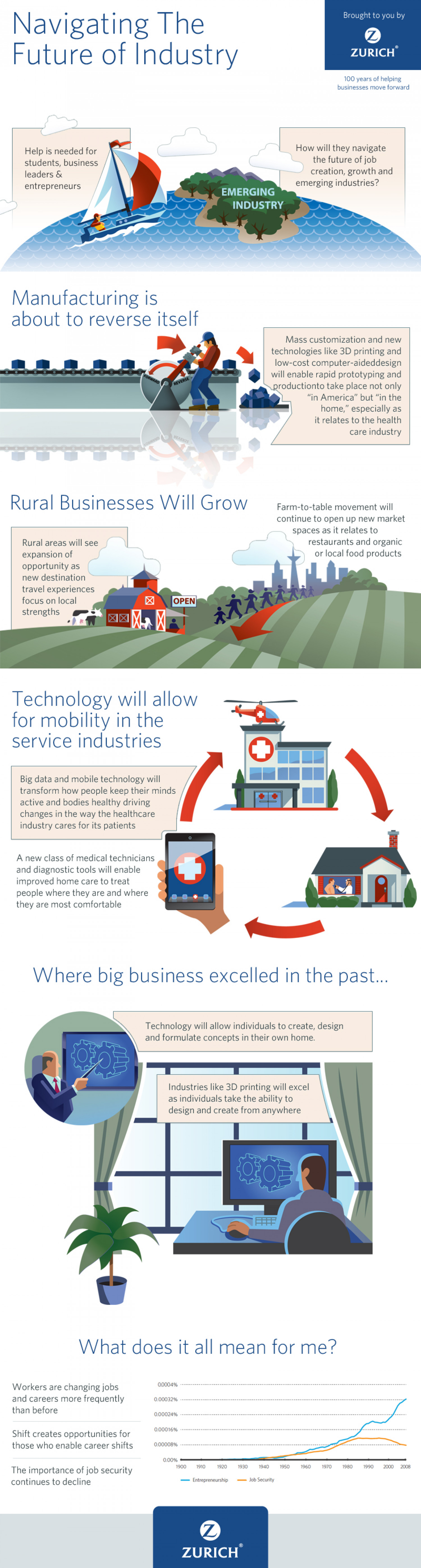Navigating the Future of the Industry Infographic