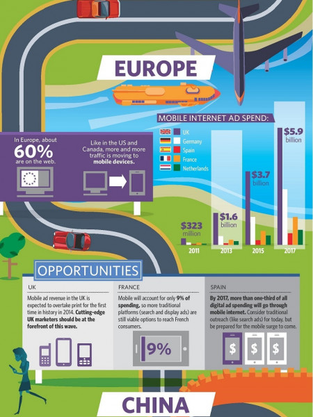 Navigating the Global Digital Ad Landscape  Infographic
