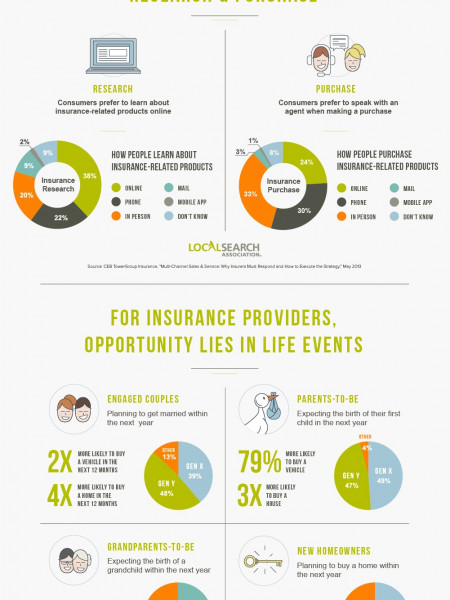 Navigating the Last Mile: Insurance Infographic