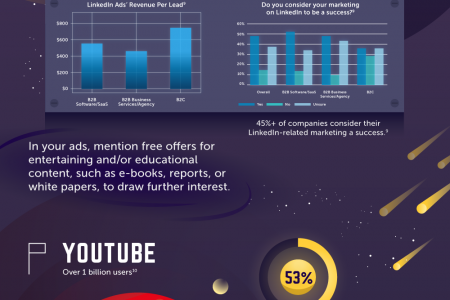 Navigating The Social Ad Spend Solar System Infographic
