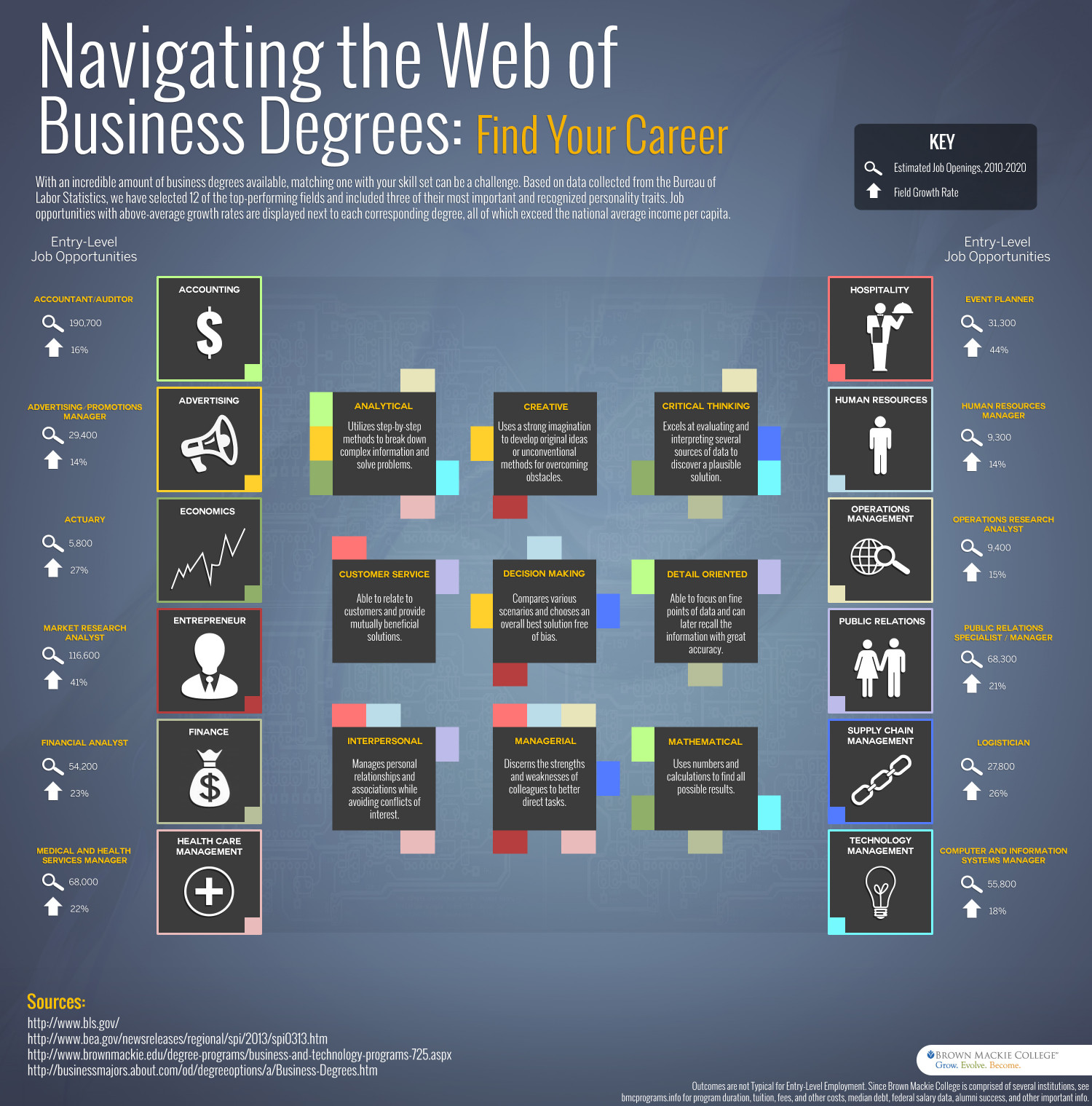 Navigating the Web of Business Degrees Infographic