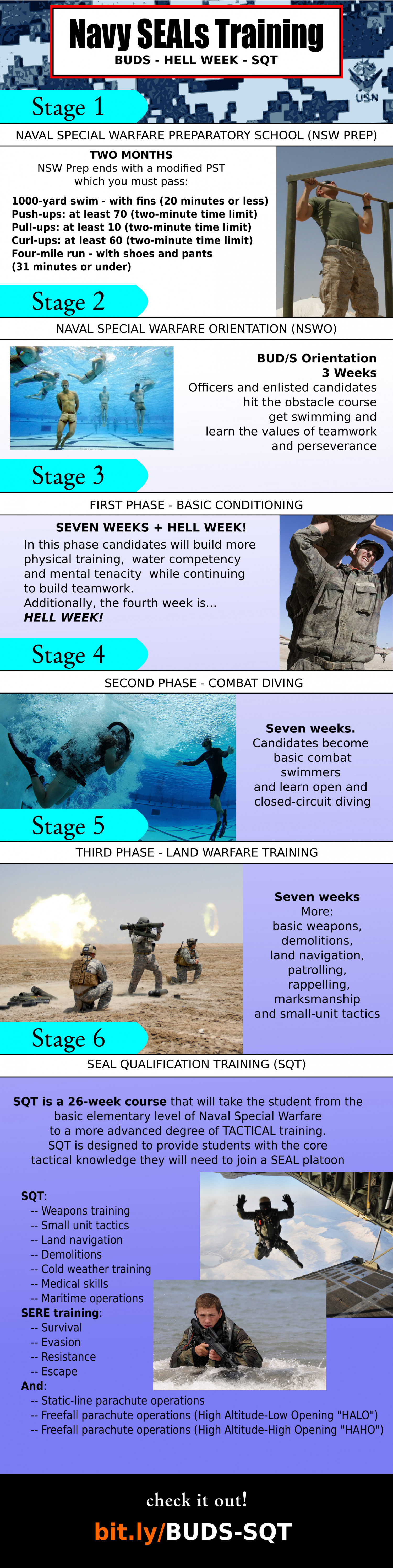 Navy SEALs Training - BUDS - HELL WEEK - SQT Infographic
