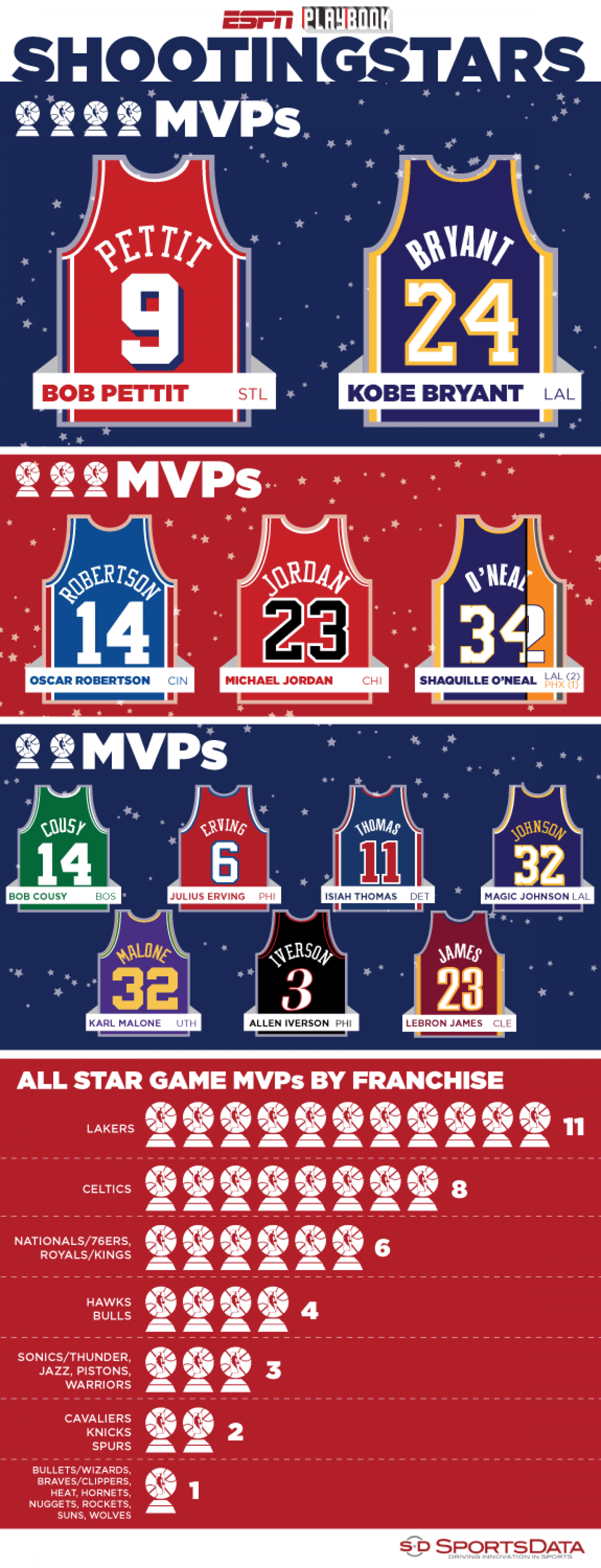 NBA All Star Game MVPs Infographic
