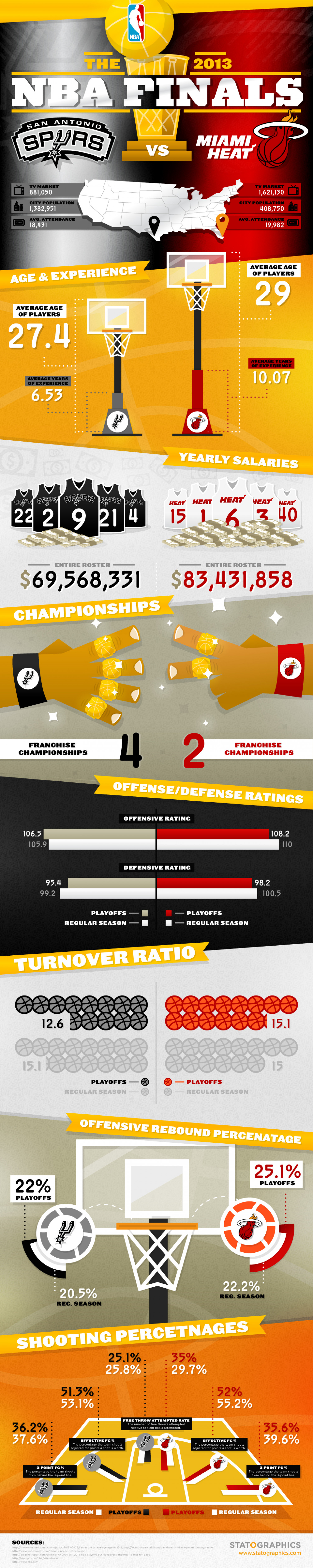 NBA Finals Preview Infographic
