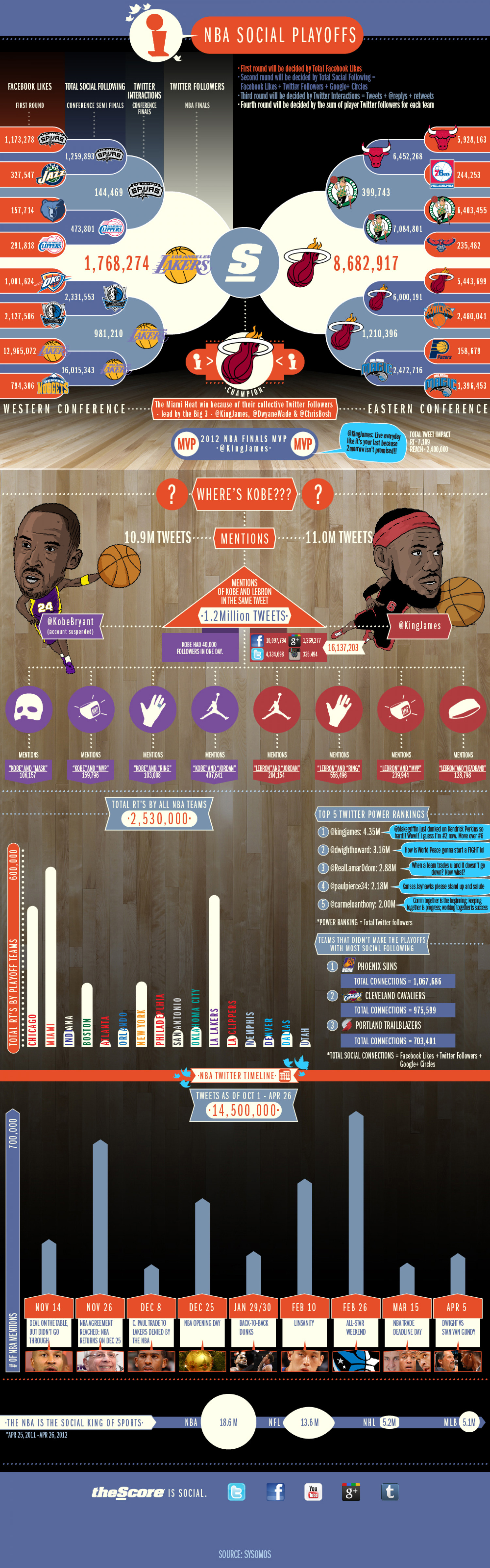 NBA Social Playoffs Infographic