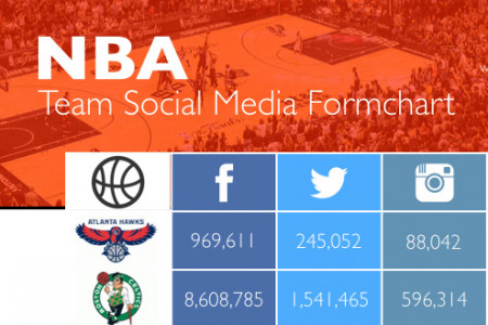 NBA Team Social Media Formchart Infographic