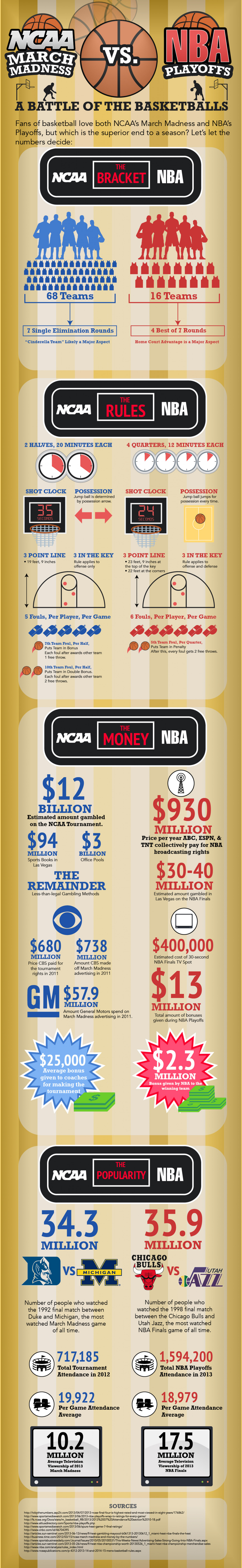 NCAA March Madness vs NBA Playoffs Infographic