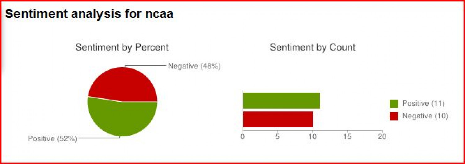 NCAA Sentiment on Monday, March 12 Infographic