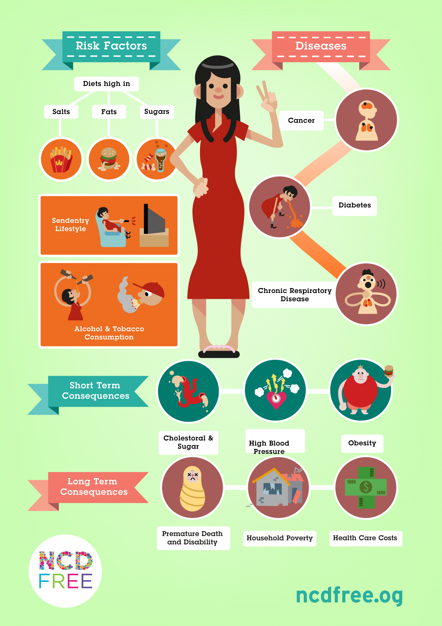 NCDs explained Infographic