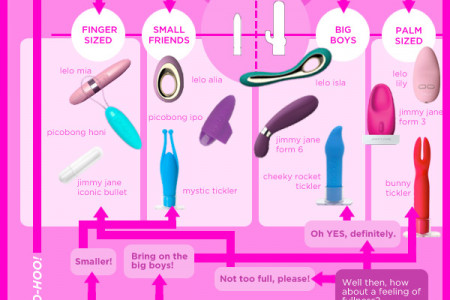 Need help finding a vibrator? Infographic