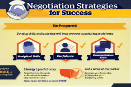 Negotiation Strategies for Success Infographic