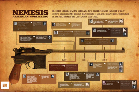 Nemesis Operation Infographic Infographic