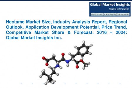 Neotame Market – Global Industry Analysis Report, Share, Size, Growth, Price Trends and Forecast, 2016 – 2024 Infographic