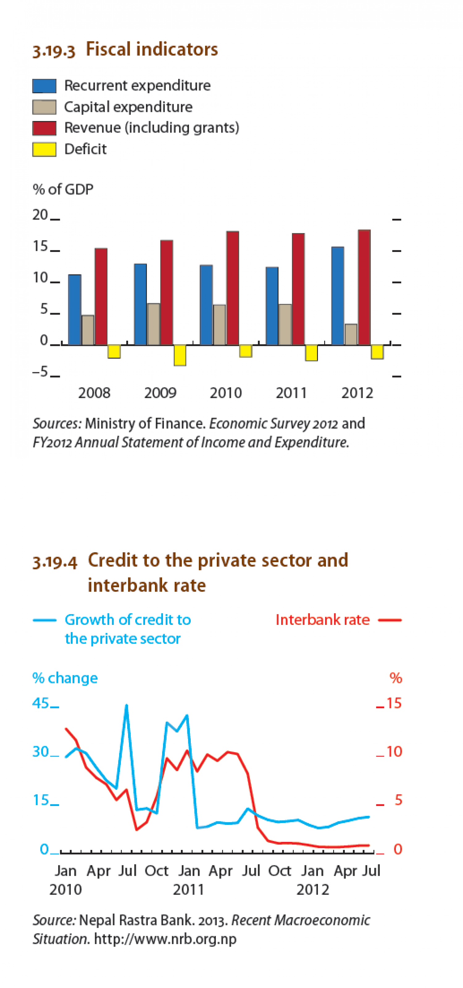Nepal - Fiscal Indicators, Credit to the private sector and interbank rate Infographic