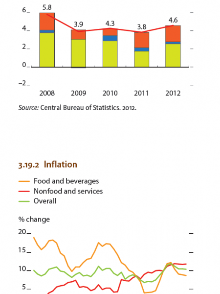 Nepal - Inflation, Supply-side contributions to growrth Infographic