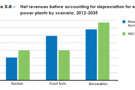 Net revenues before accounting for depreciation for existing power plants by scenario, 2012-2035 Infographic