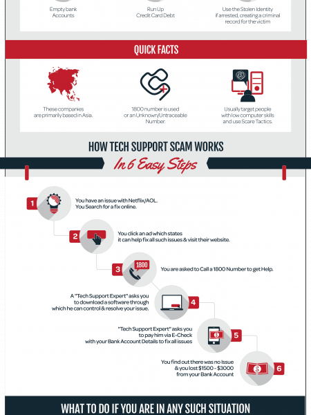 Tech Support Scam Infographic