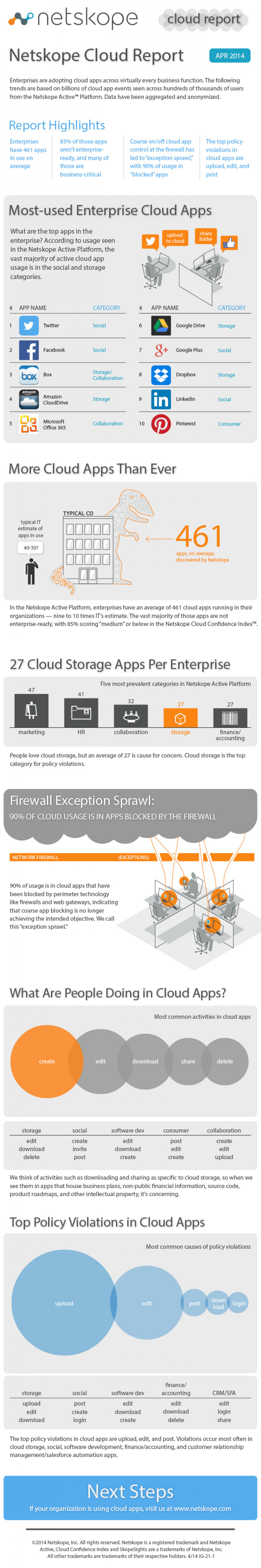 Netskope Cloud Report Infographic