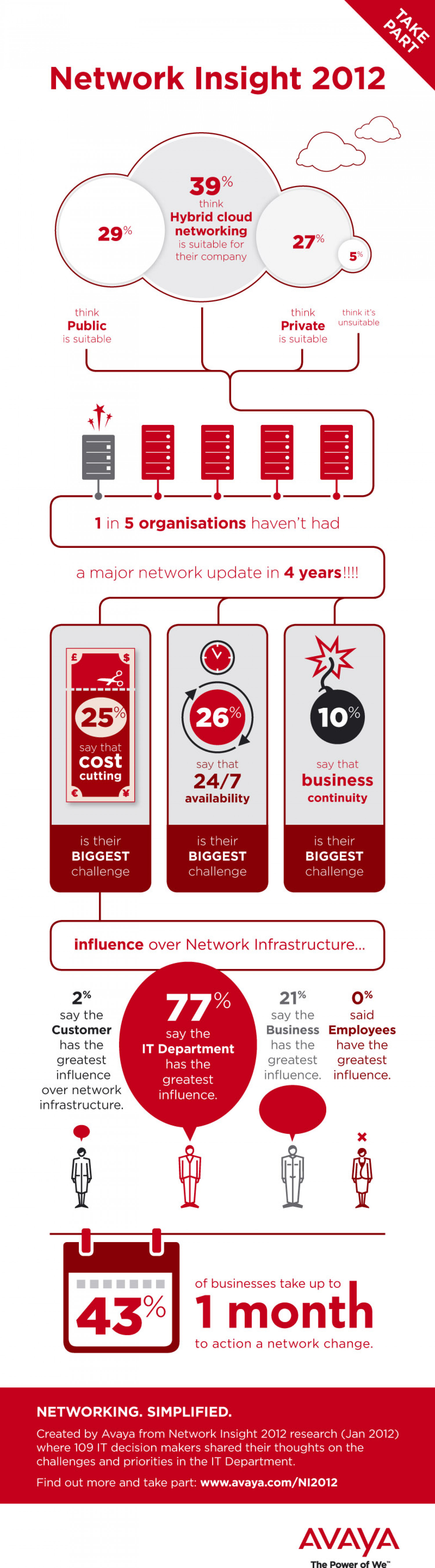 Network Insight 2012 Infographic