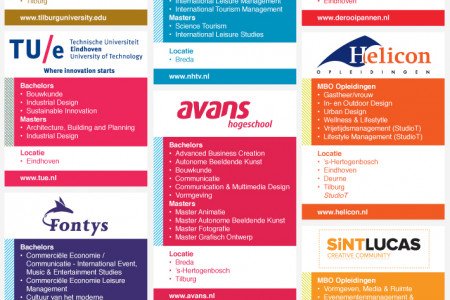 Network of education in NB - the Netherlands Infographic