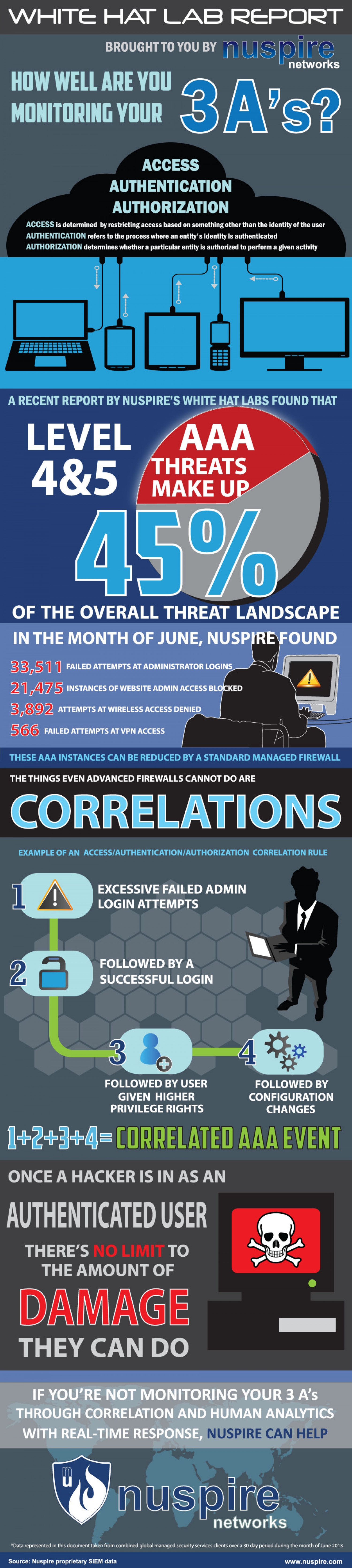 How Well Are You Monitoring Your 3A's? Infographic