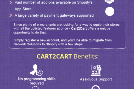 Network Solution to Shopify Migration Automatedly Infographic