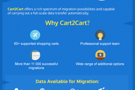Network Solutions to Bigcommerce Migration Absolutely Automatically Infographic