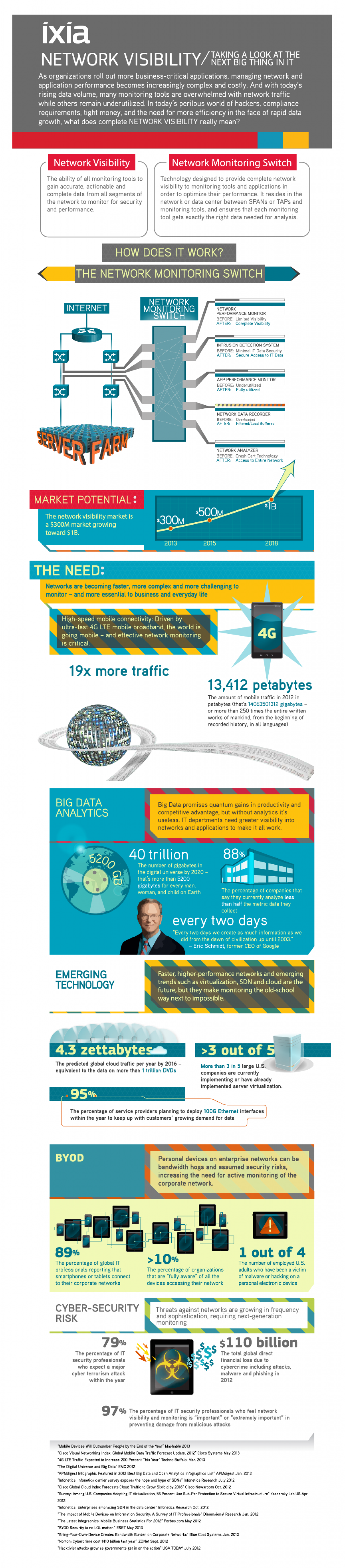 Network Visibility Infographic
