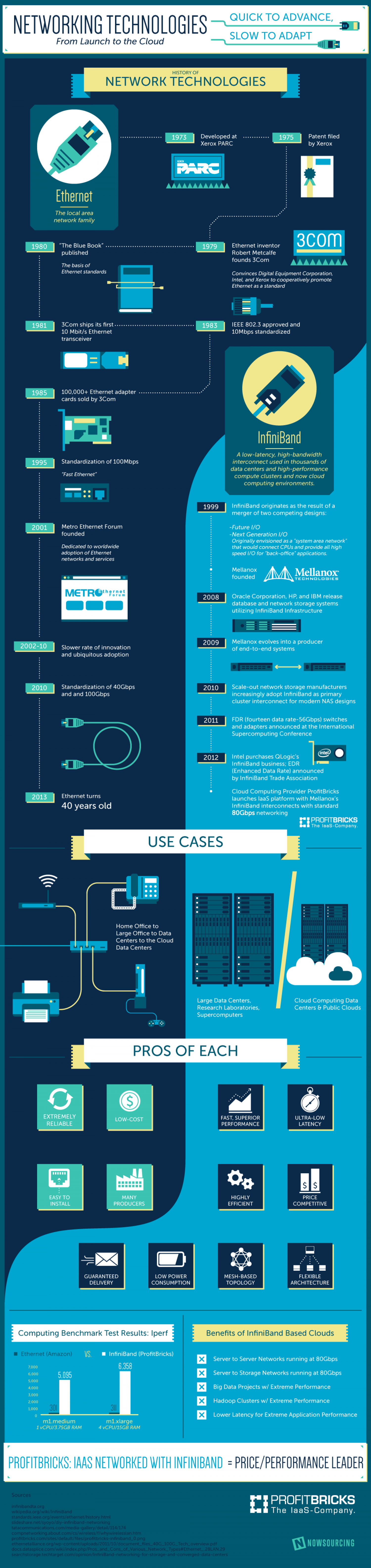 Networking Technologies: From Launch to the Cloud Infographic