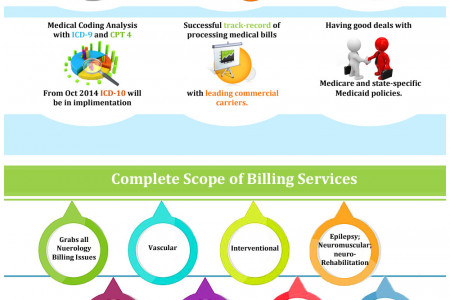 Neurology Medical Billing Services for Neurologist Infographic