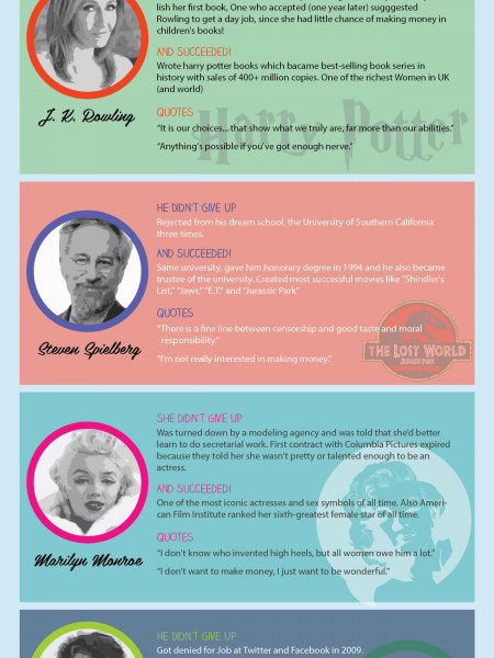 Famous People Who Failed Before They Became Famous Infographic