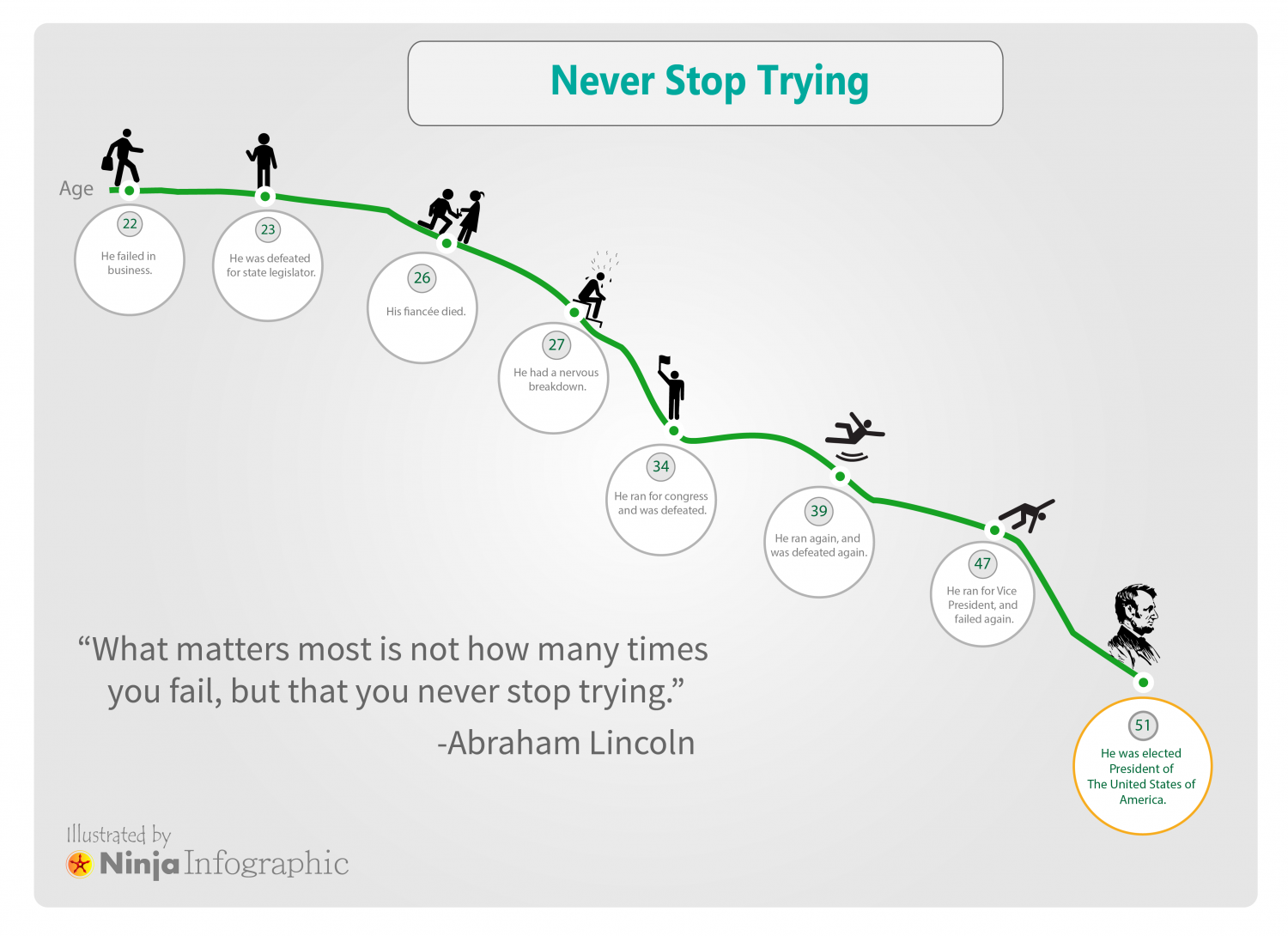 Never Stop Trying Infographic