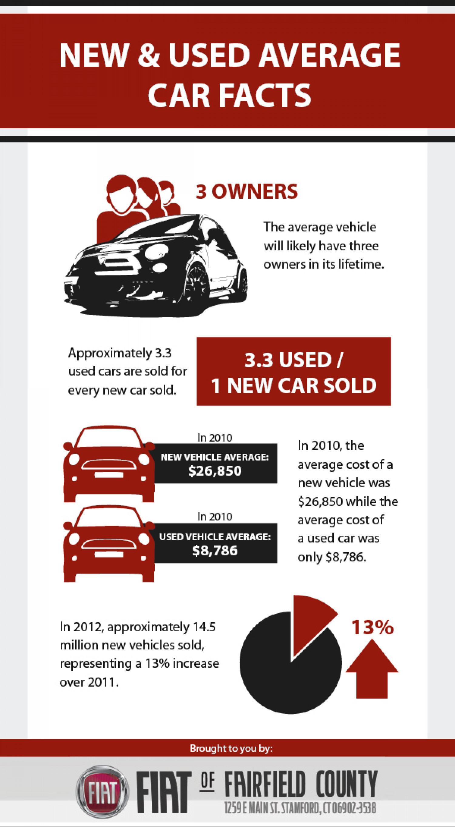 New & Used Average Car Facts Infographic
