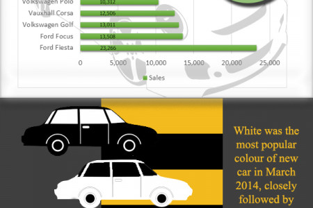 New Car Sales Trend in the UK Infographic