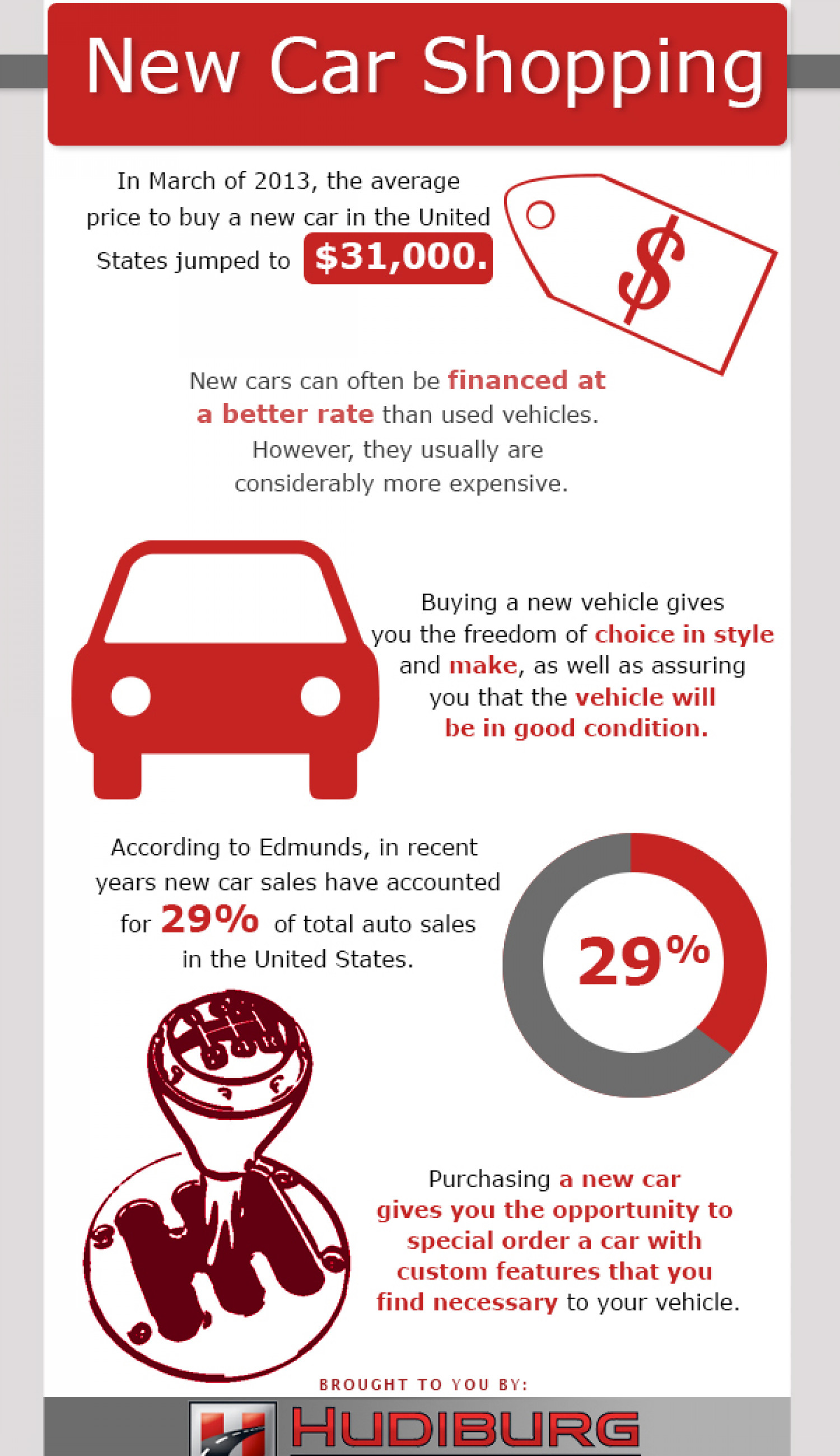 New Car Shopping Infographic
