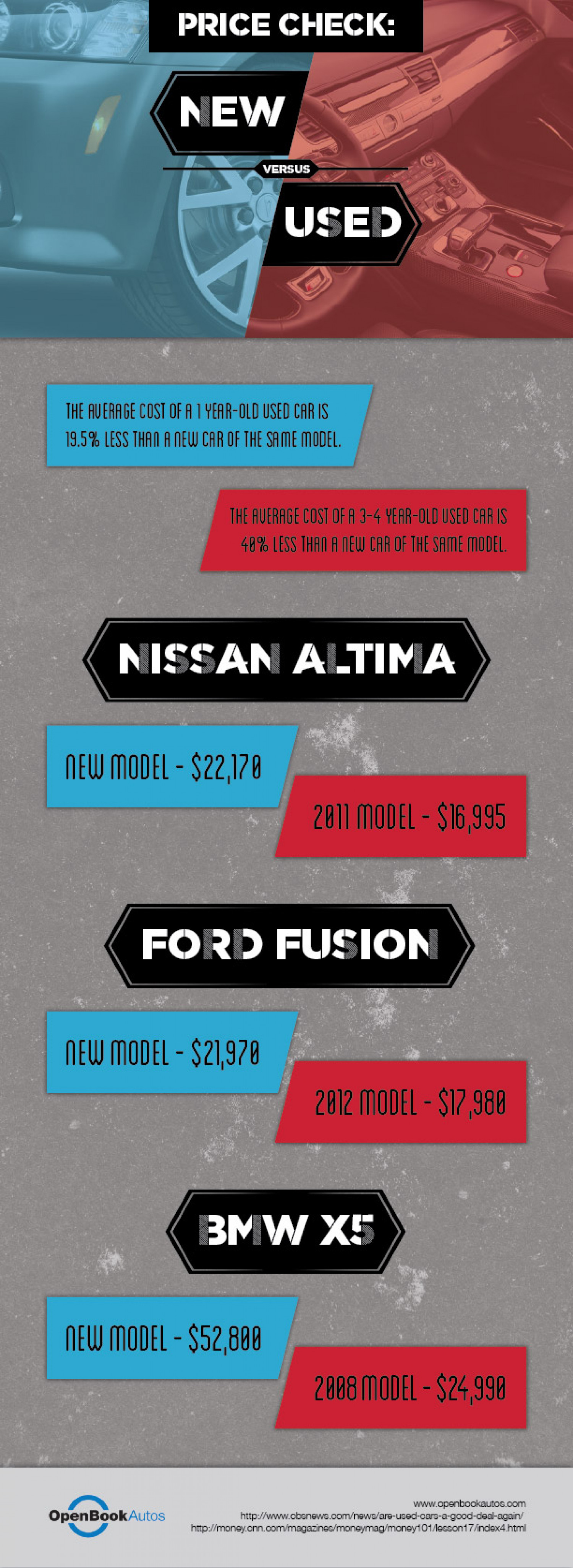 New Cars VS Used Cars Infographic
