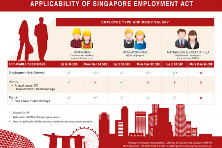 New Changes to the Singapore Employment Act, 2014 Infographic