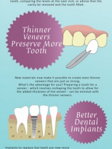 New Dental Procedures Infographic