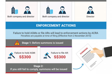 New Enforcement Actions by ACRA for AGM and AR Breaches Infographic