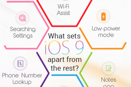 New features of Apple iOS 9 - Octal Info Solution Infographic
