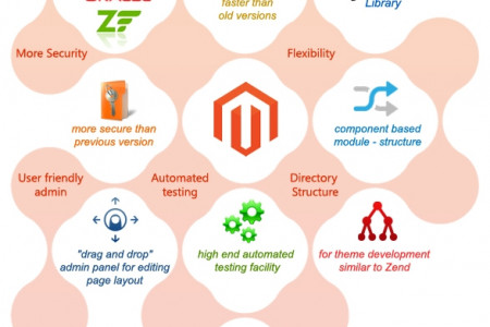 New Features of Magento 2 Infographic