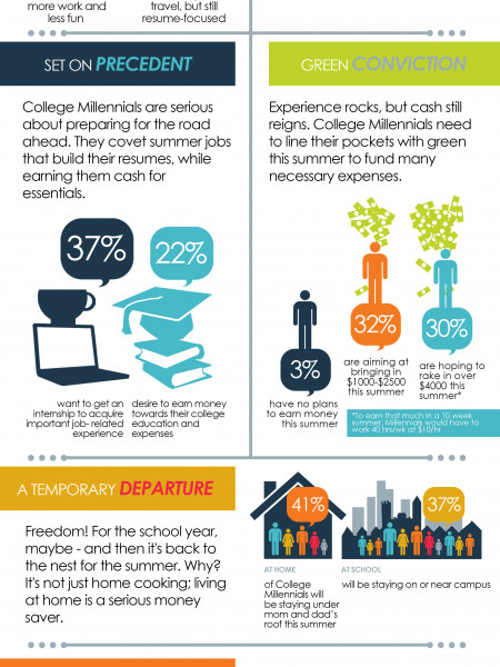NEW FLUENT SURVEY REVEALS SUMMER 2013 FORECAST FOR COLLEGE MILLENNIALS: MORE WORK, LESS FUN Infographic
